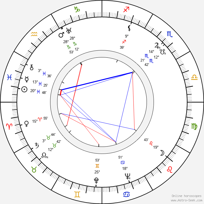 Manyi Kiss - Birth horoscope chart