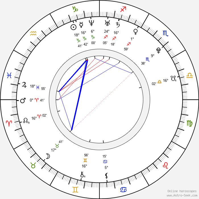 Mao Inoue - Birth horoscope chart