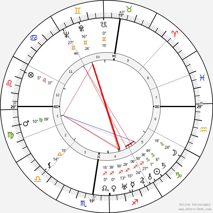Marc Allégret - Birth horoscope chart