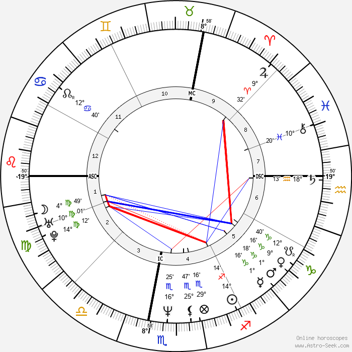 Marc-André Coallier - Birth horoscope chart