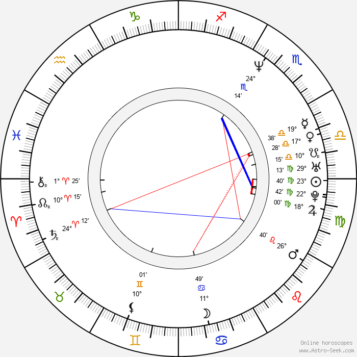 Marc Anthony - Birth horoscope chart