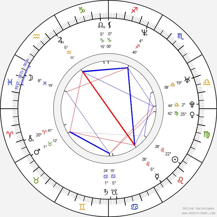 Marc Bannerman - Birth horoscope chart