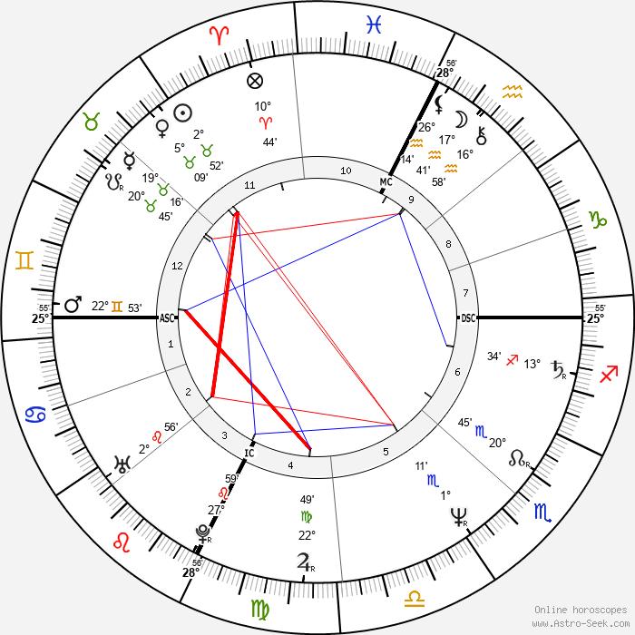 Marc Barani - Birth horoscope chart