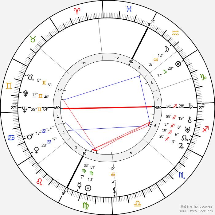 Marc Bernard - Birth horoscope chart