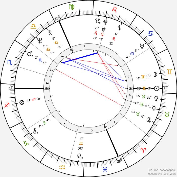 Marc Cerrone - Birth horoscope chart