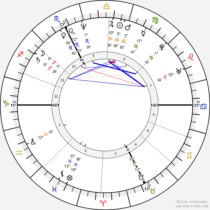 Marc Duret - Birth horoscope chart