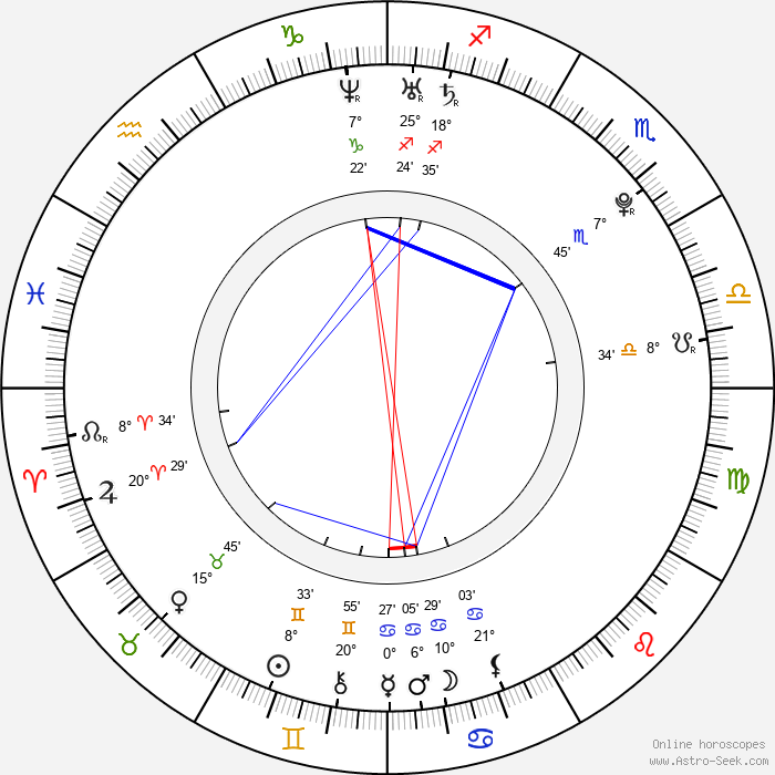 Marc-Édouard Vlasic - Birth horoscope chart