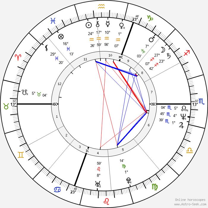 Marc Emery - Birth horoscope chart