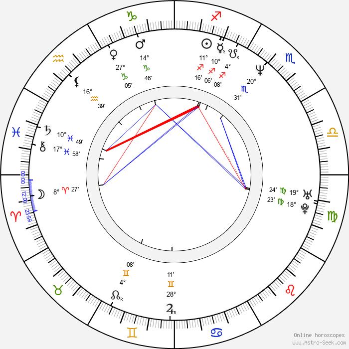 Marc Gomes - Birth horoscope chart