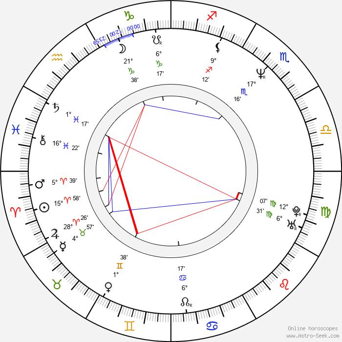 Marc Grapey - Birth horoscope chart