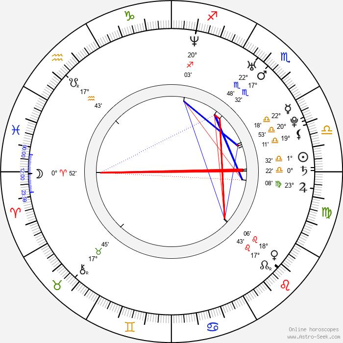 Marc Gruninger - Birth horoscope chart