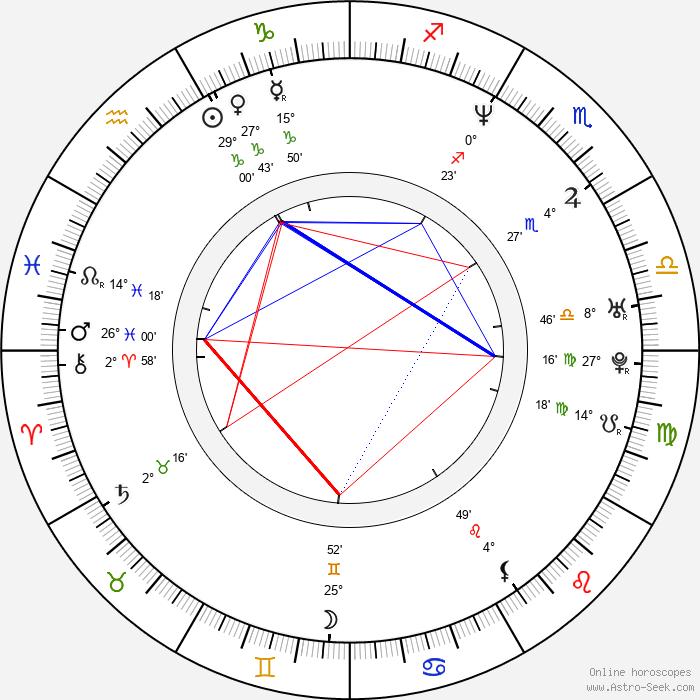 Marc Joseph - Birth horoscope chart