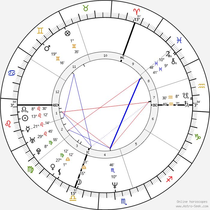 Marc Lavoine - Birth horoscope chart