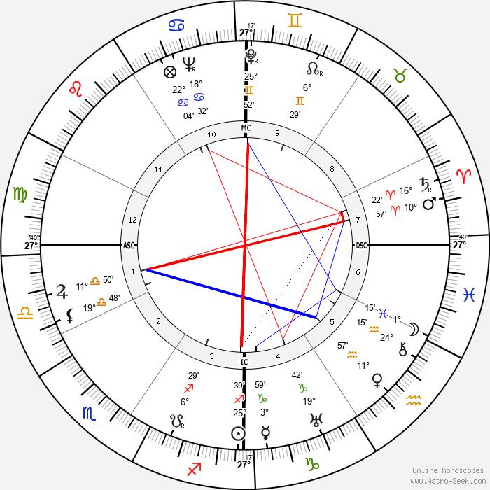 Marc Lawrence - Birth horoscope chart