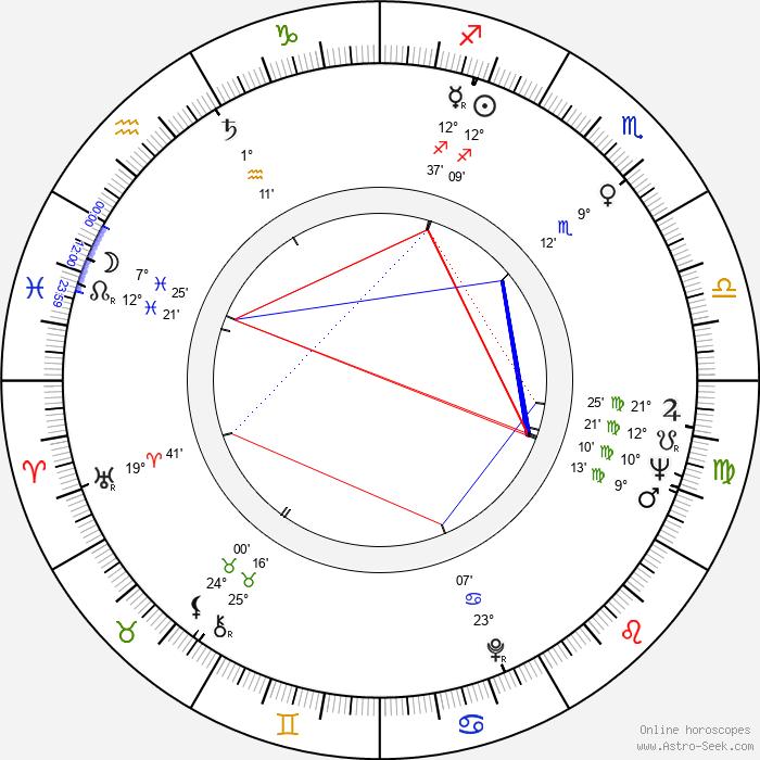 Marc Michel - Birth horoscope chart