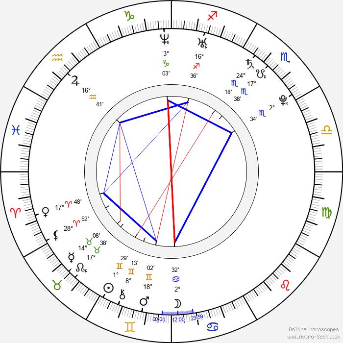 Marc Pouliot - Birth horoscope chart