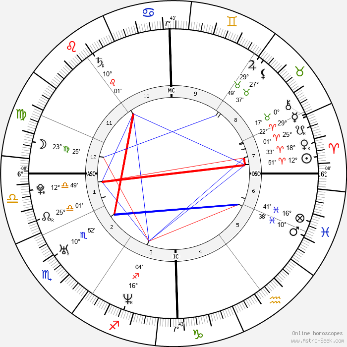 Marc Raquil - Birth horoscope chart