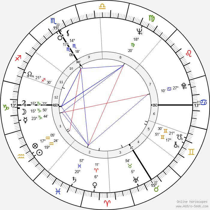 Marc Robertson - Birth horoscope chart