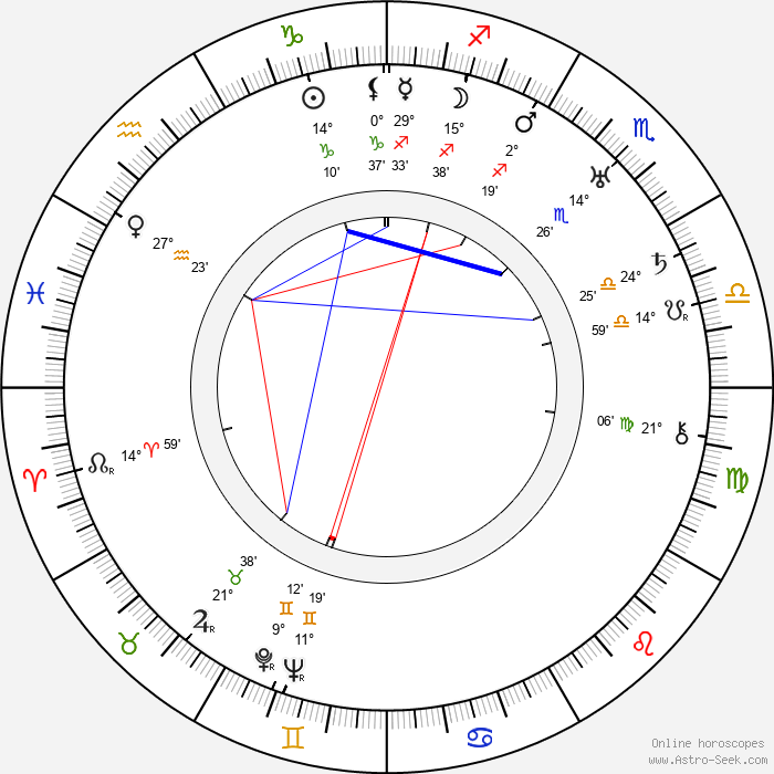 Marc Roland - Birth horoscope chart
