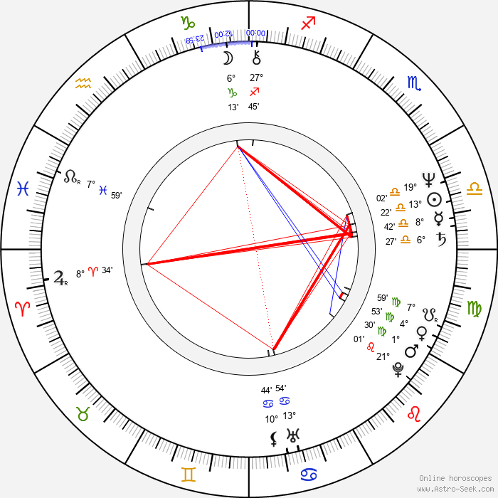 Marc Storace - Birth horoscope chart