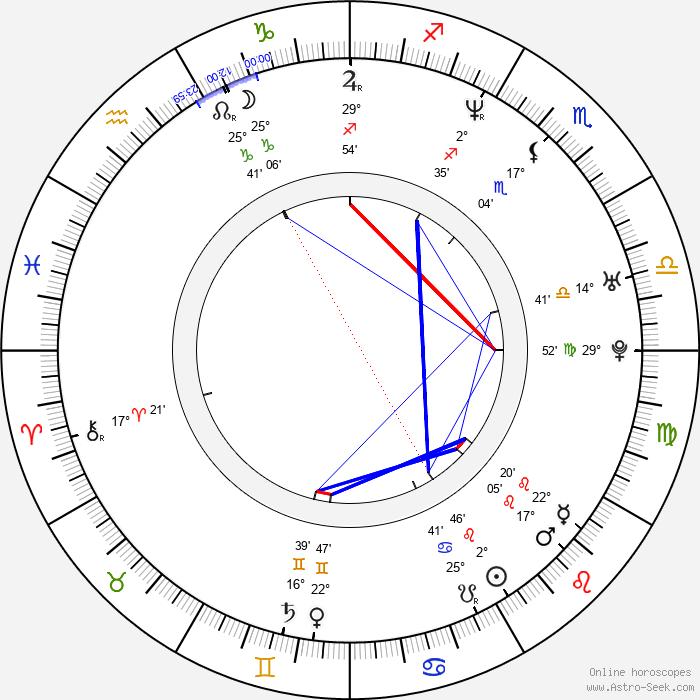 Marc Vos - Birth horoscope chart