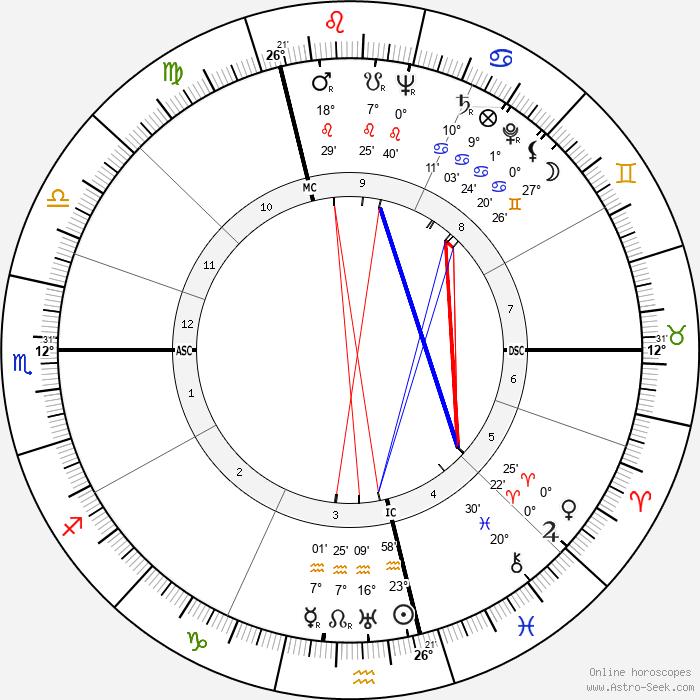 Marcel Bigeard - Birth horoscope chart