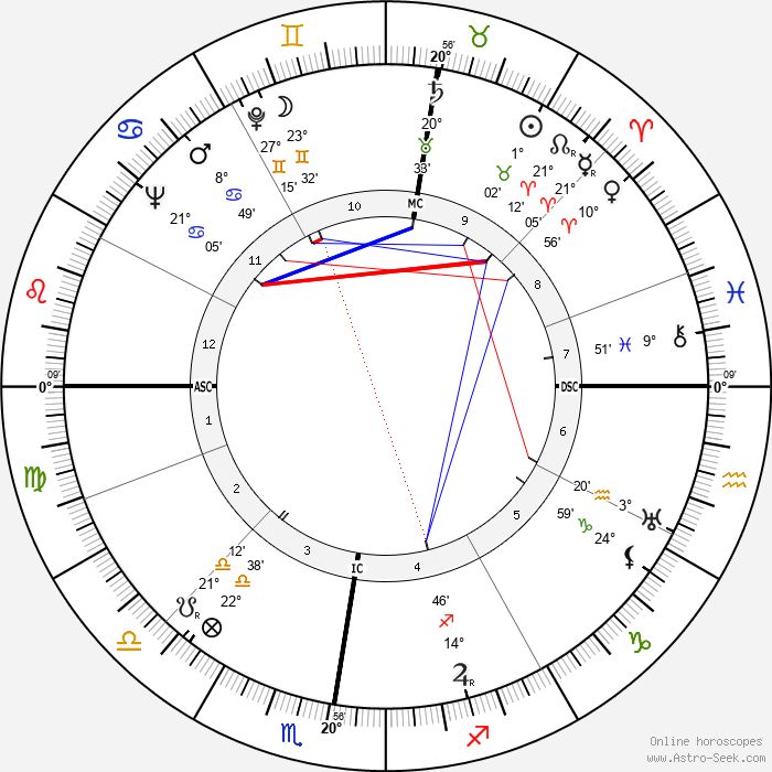 Marcel Camus - Birth horoscope chart