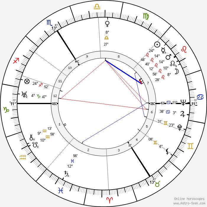 Marcel Carné - Birth horoscope chart