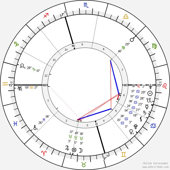 Marcel Cerdan - Birth horoscope chart