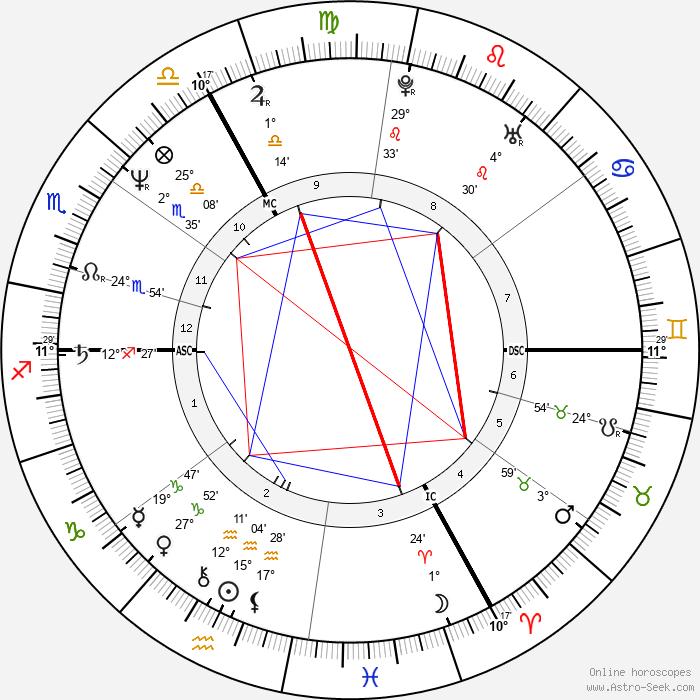 Marcel Cerqueira - Birth horoscope chart