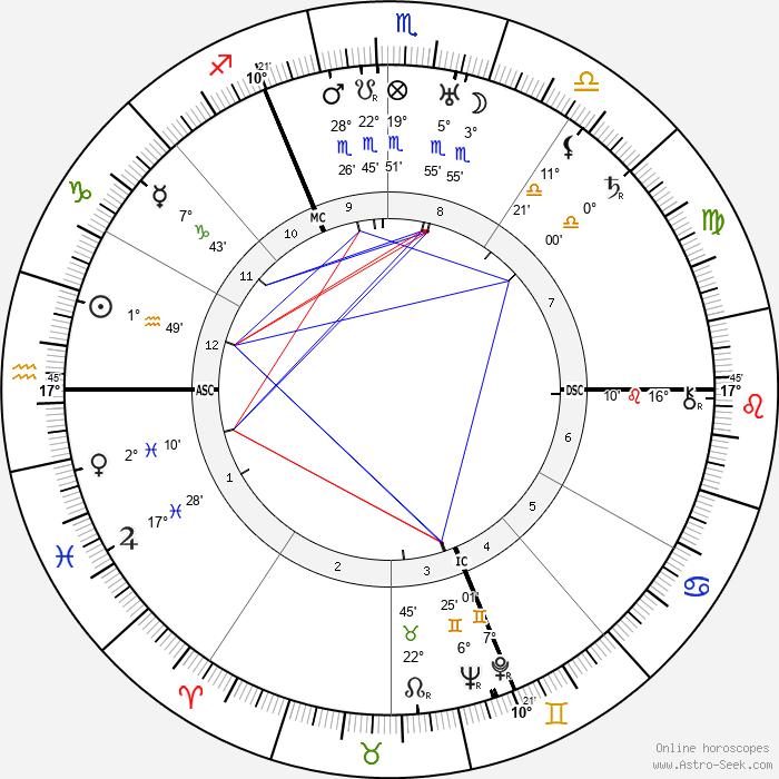 Marcel Dassault - Birth horoscope chart