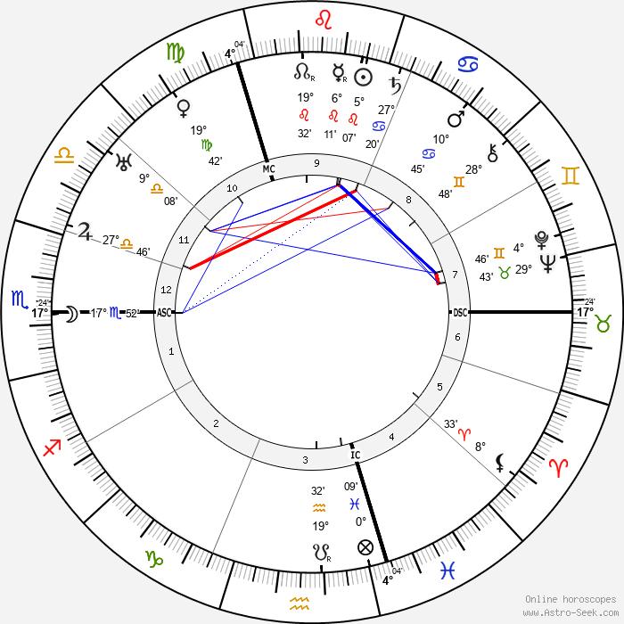 Marcel Duchamp - Birth horoscope chart