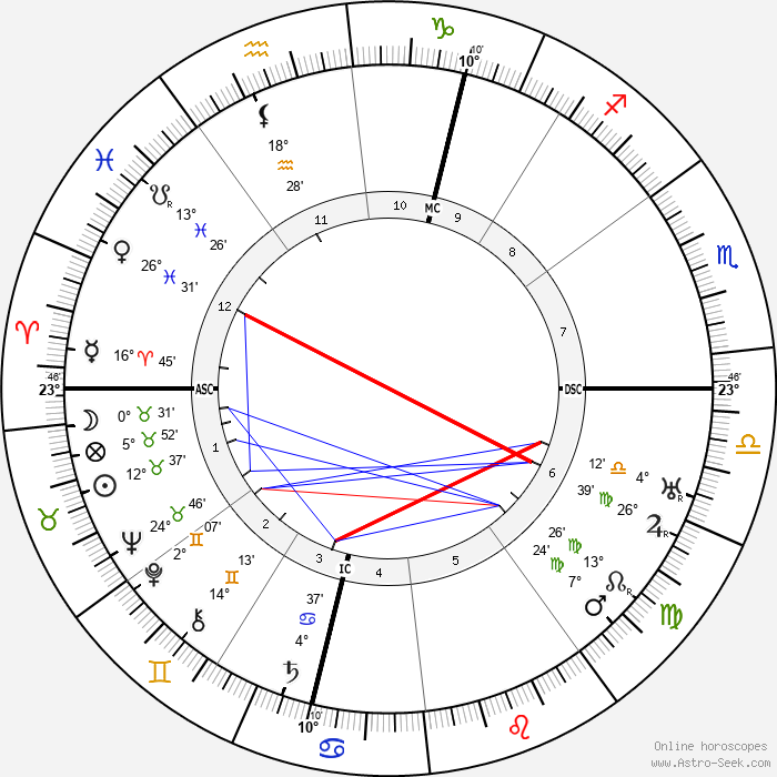 Marcel Dupre - Birth horoscope chart