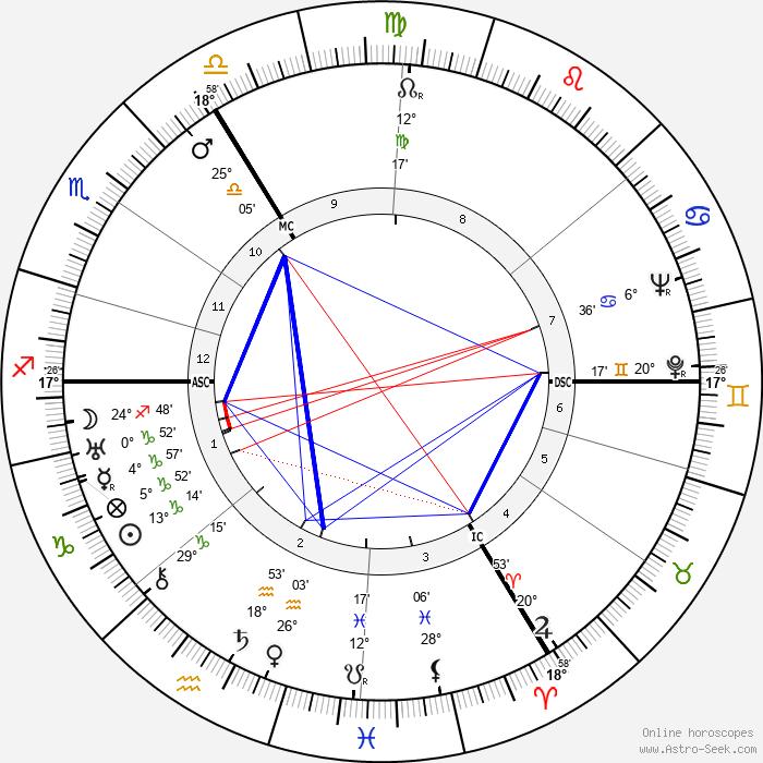 Marcel G. Daneels - Birth horoscope chart