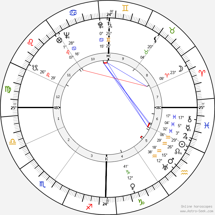 Marcel Landowski - Birth horoscope chart