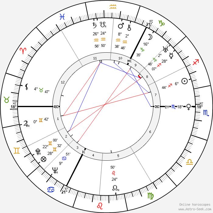 Marcel Lefebvre - Birth horoscope chart