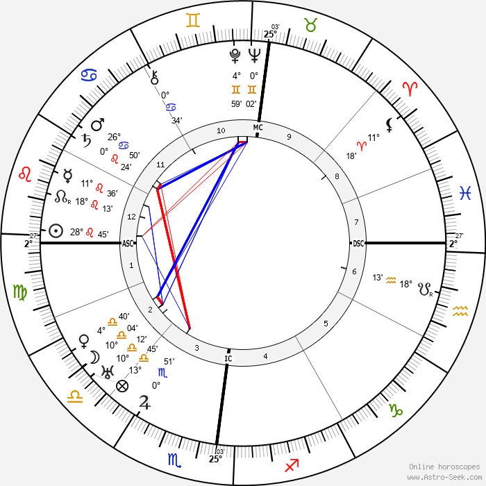 Marcel Martinet - Birth horoscope chart