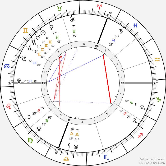 Marcel Masse - Birth horoscope chart