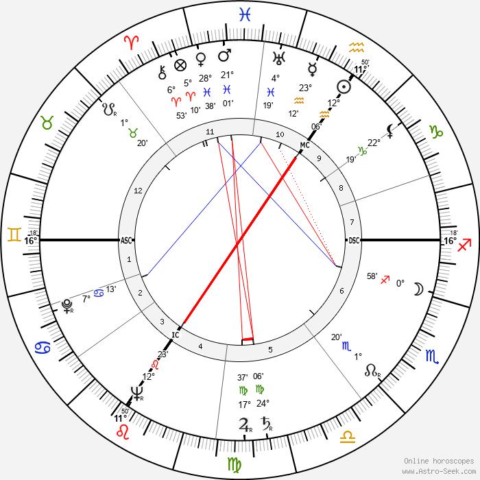 Marcel Poblome - Birth horoscope chart