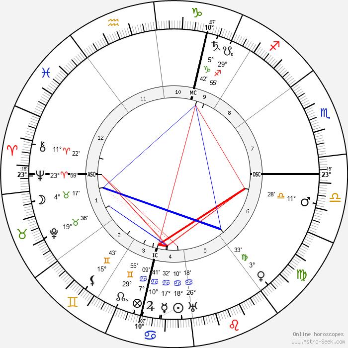 Marcel Proust - Birth horoscope chart