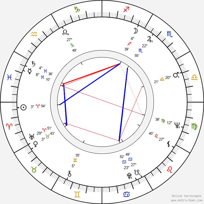 Marcel Sabourin - Birth horoscope chart