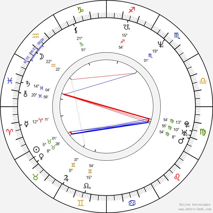 Marcel Zmožek - Birth horoscope chart