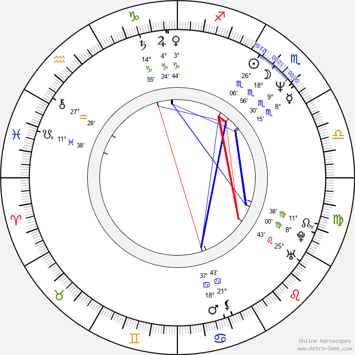 Marcela Březinová - Birth horoscope chart
