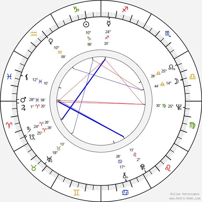 Marcela Plítková-Jurovská - Birth horoscope chart
