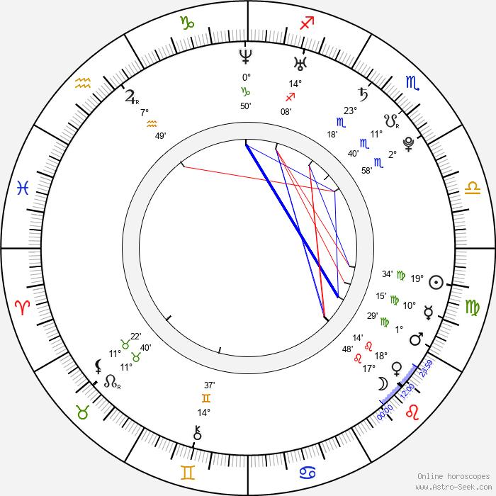 Marcela Skřivánková - Birth horoscope chart