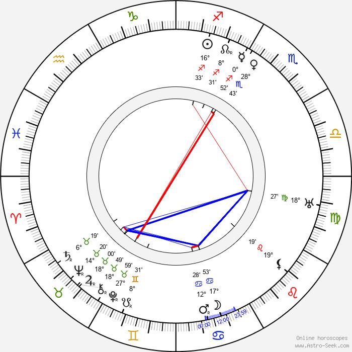Marcello Piacentini - Birth horoscope chart