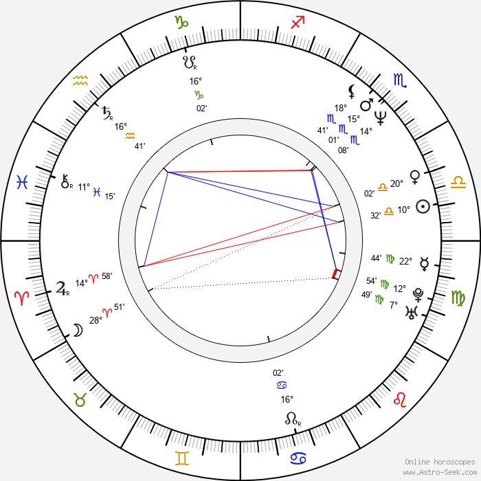 Marcelo Buquet - Birth horoscope chart