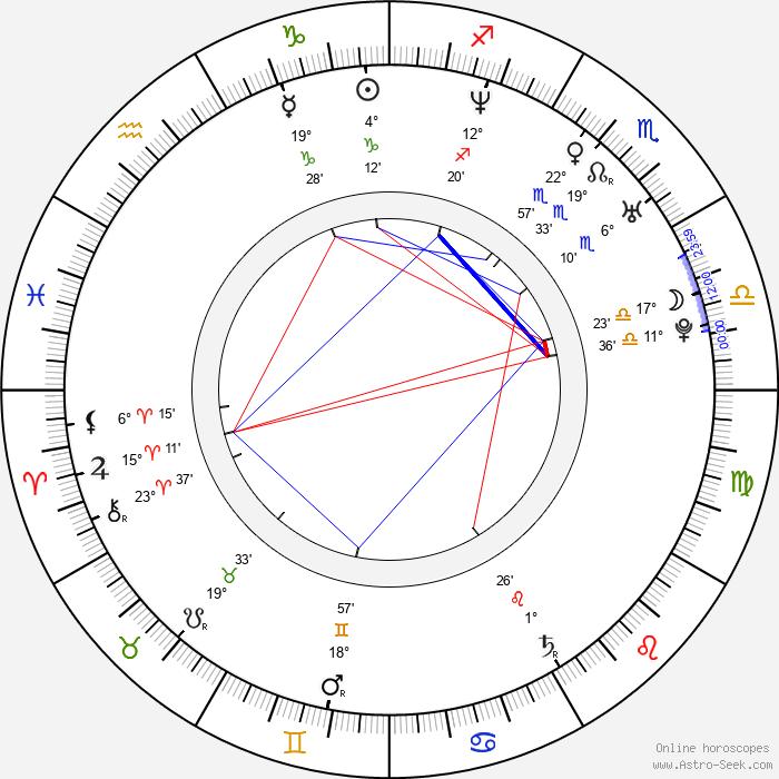 Marcelo Ríos - Birth horoscope chart