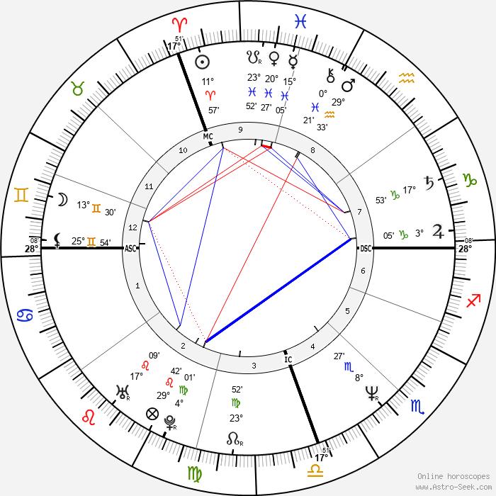 Marcelo Tinelli - Birth horoscope chart