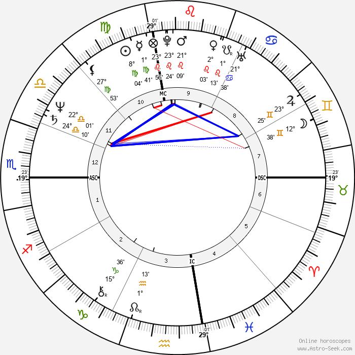 Marcia Clark - Birth horoscope chart